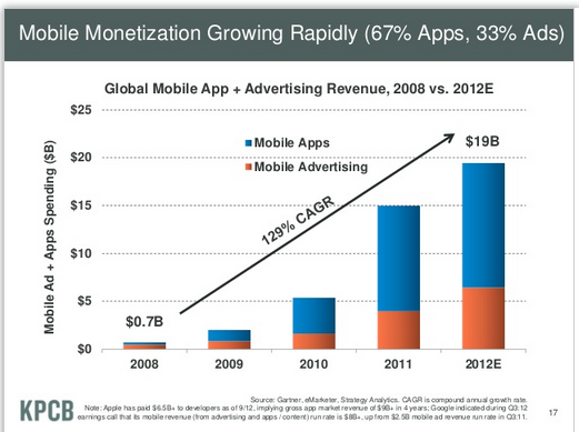 Mobile_growing