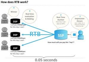 rtb_works
