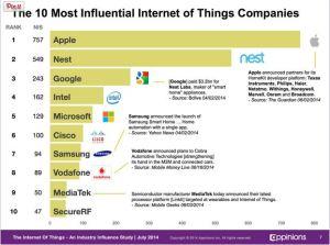 iot_companies_14