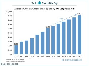 bii-sai-cotd-household-cell-spending-2
