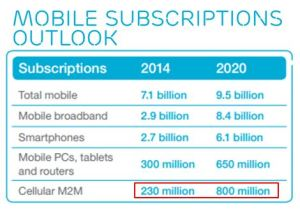 Mobile_Subscriptions_Outlook_Nov2014