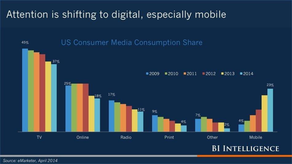Cunsumer_Media_Consumption_2014
