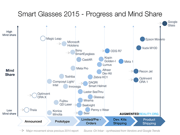 smart_glasses_2015