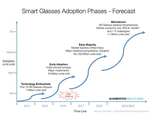 smart_glassses_adoption_phases