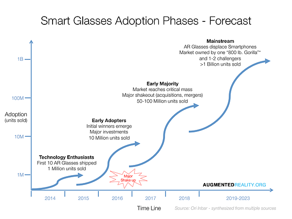 smart_glassses_adoption_phases