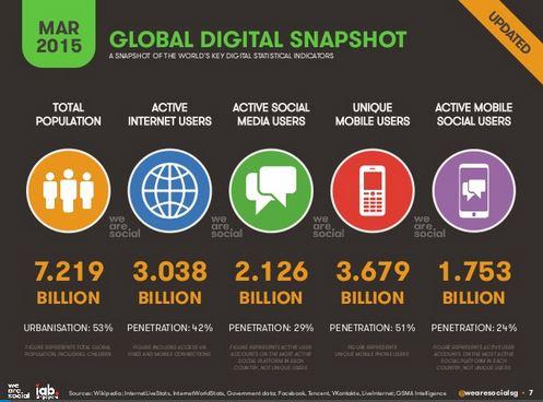 global_digital_201503
