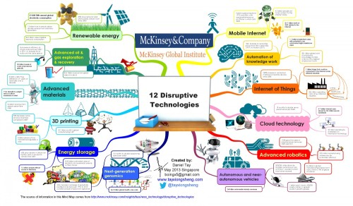 mckinsey-disruptive-technologies