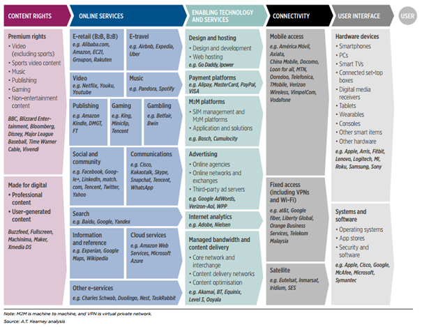 a.t.kearney_internet_value_chain