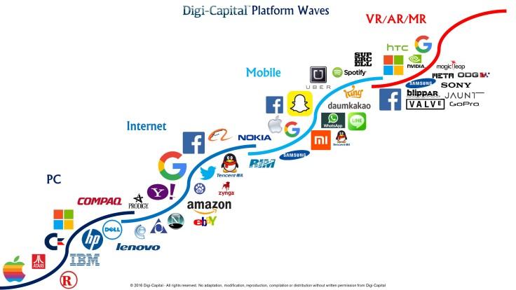 Digi-Capital-Platform-Waves