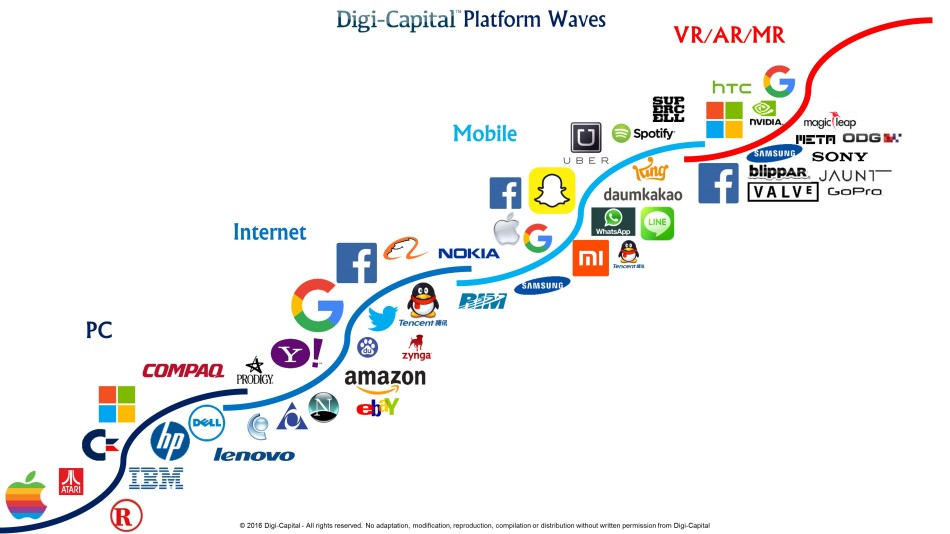 Digi-Capital-Platform-Waves