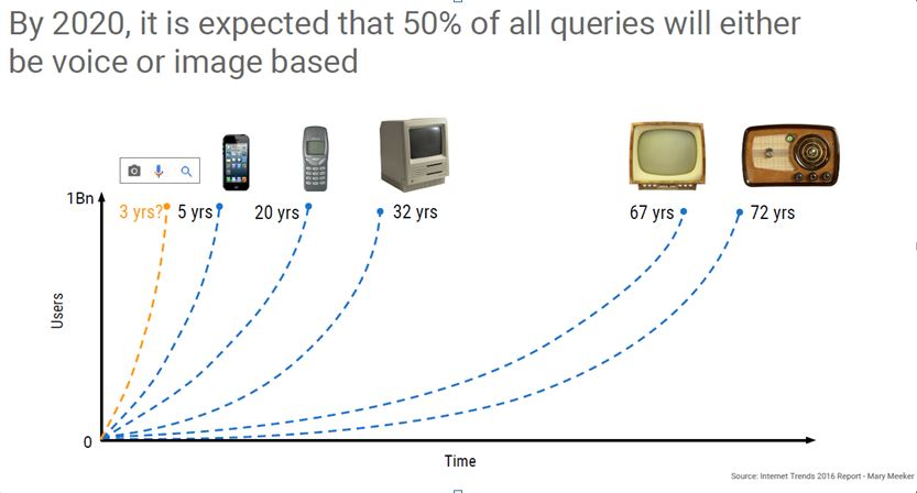 mobile_growing_time_digital_assistants