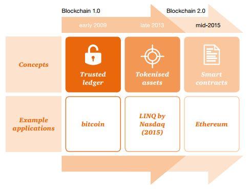blockchain_transformation