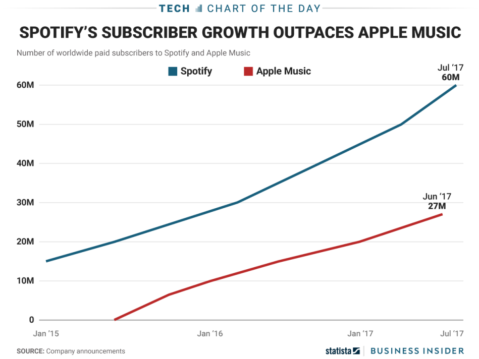 spotify_apple_music_subscribers_2017