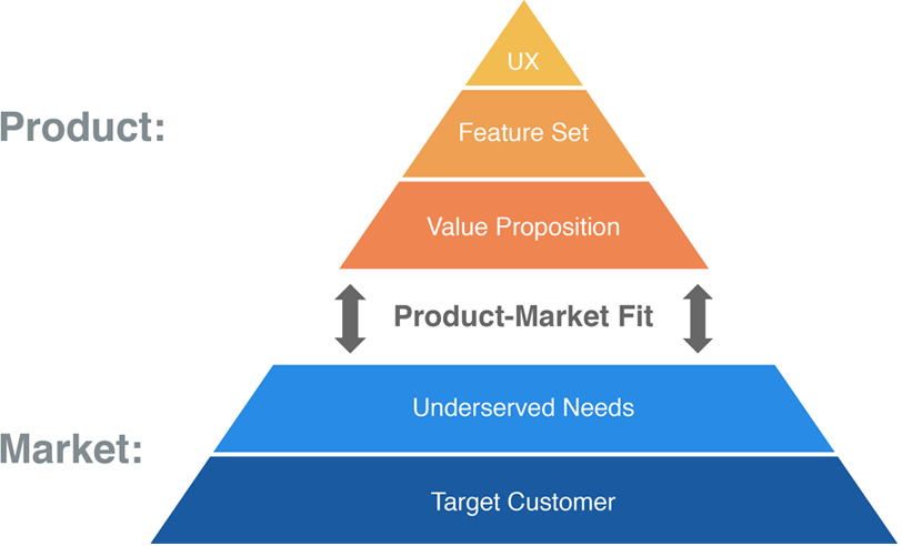 Product_Market_Fit_2