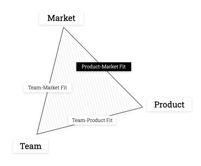 TribeCapital_Product_Market_Fit